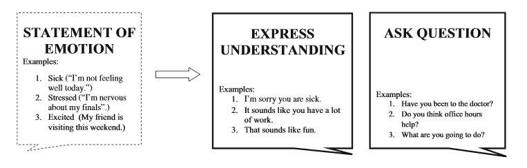 empathic communication visual framework